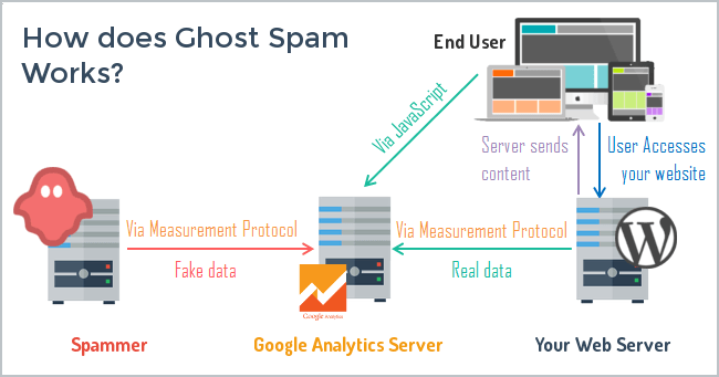 Google's definition of a spam website (official)