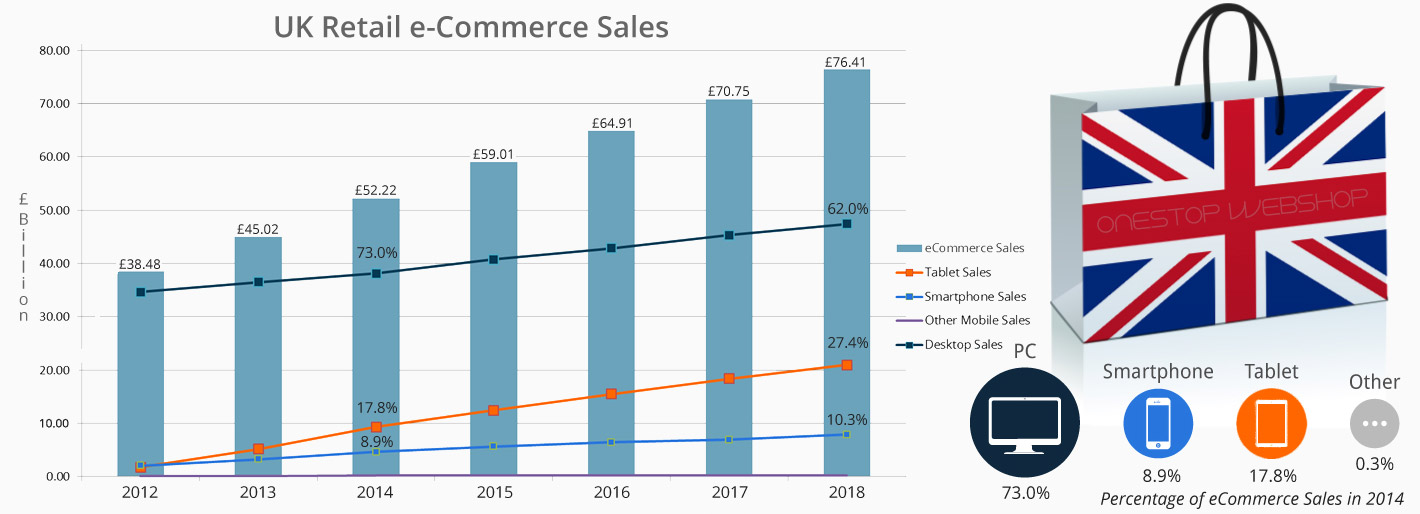 Ecommerce | Website Design graft in business showing increase for Ecommerce