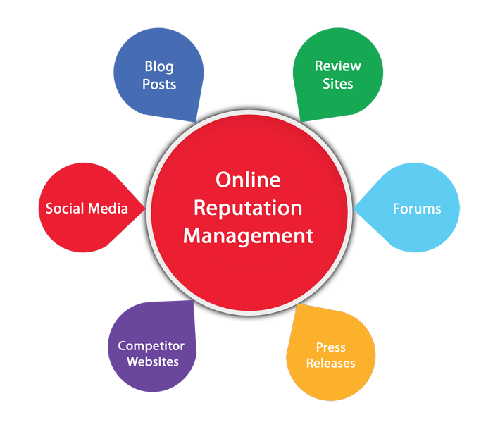 Reputation Management | Public Relations Online Diagram