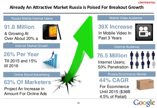 Russian Internet Grows by 4 Million in 2015