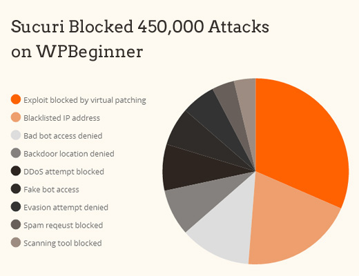 Sucuri Review – How Sucuri Helped us Block 450,000 WordPress Attacks in 3 Months